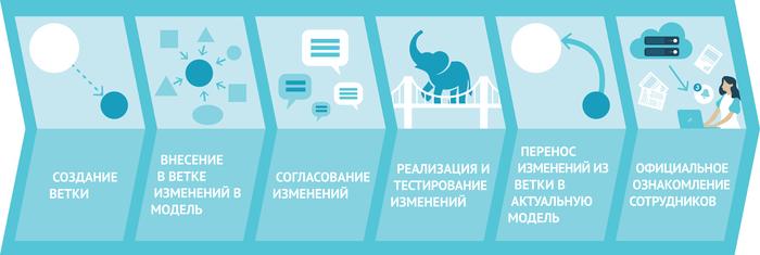 Новая Business Studio 5.0