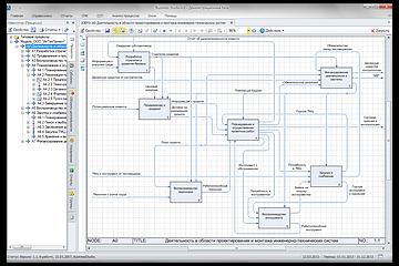 Описание и оптимизация бизнес-процессов. Внедрение процессного управления