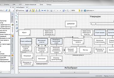 Оптимизация организационной структуры